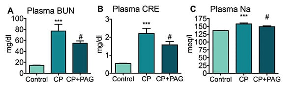 Levels of Blood nitrogen urea (BUN), Creatine (CRE) and Sodium (Na) in plasma of Cisplatin-treated rats.