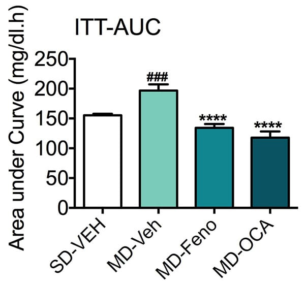 Insulin tolerance test area under the curve of mice fed a standard or modified diet and treated with fenofibrate or NASH candidate, obeticholic acid (OCA).