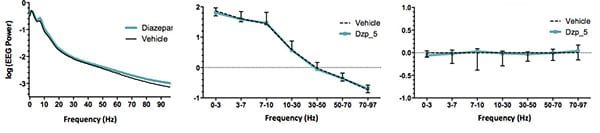 EEG activity (0.03 – 100 Hz) in diazepam and vehicle treated mice.