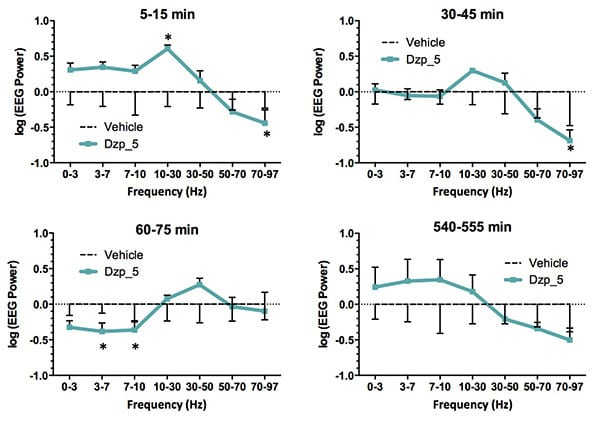 EEG power at specific time intervals following diazepam treatment in mice.