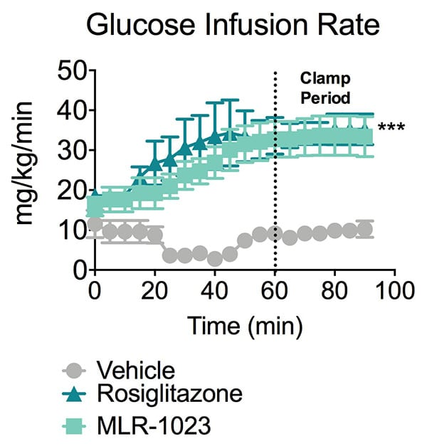 Glucose infusion rate in Zucker fa/fa insulin resitance rats treated with vehicle, rosiglitazone or MLR-1023.