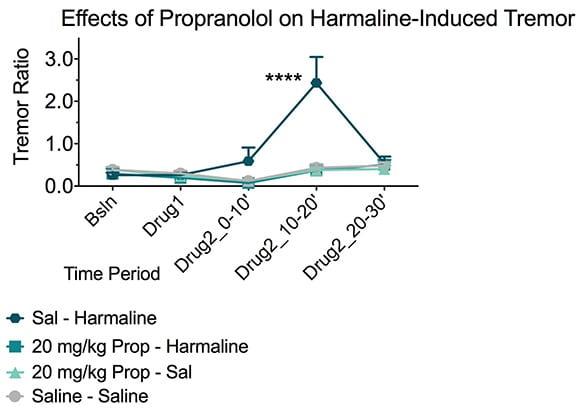 Propanol blocks harmaline-induced essential tremor.