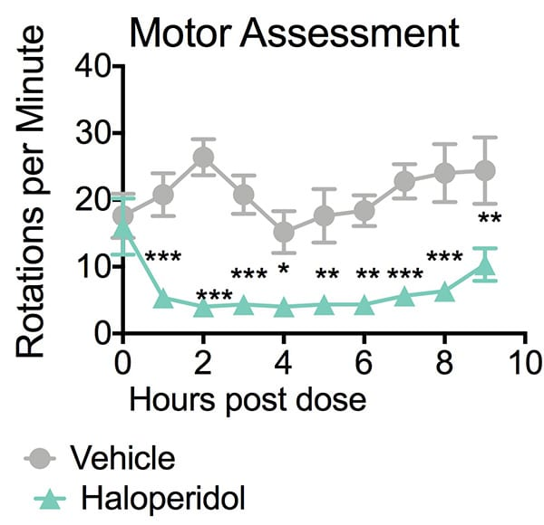 Haloperidol treatment significantly decreases rotations per minute when compared to vehicle treated mice in the rotarod test.