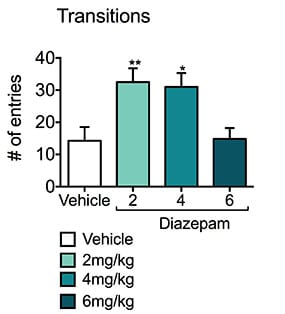 Number of light-dark transitions made by vehicle or diazepam treated mice during the light-dark test.