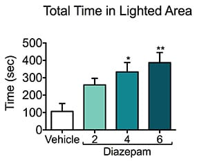 Total time spent in a lit area following treatment with diazepam during the light-dark test.