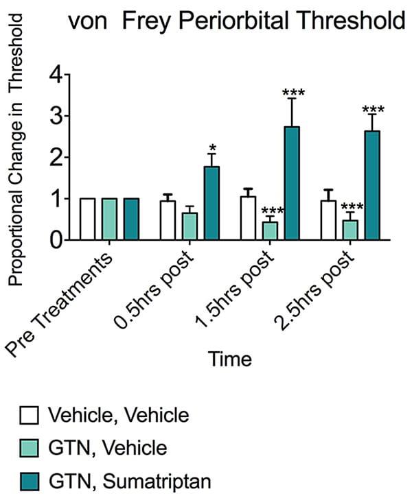 Proportional effects on periorbital von Frey thresholds relative to pretreatment baseline.