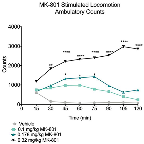 MK-801 stimulated locomotion ambulatory counts in CD-1 mice.