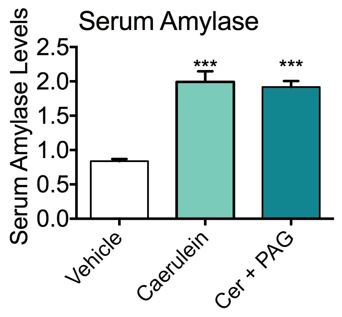 Levels of serum amylase in vehicle-treated and caerulein-treated mice, with or without DL-Propargylglycine pretreatment.