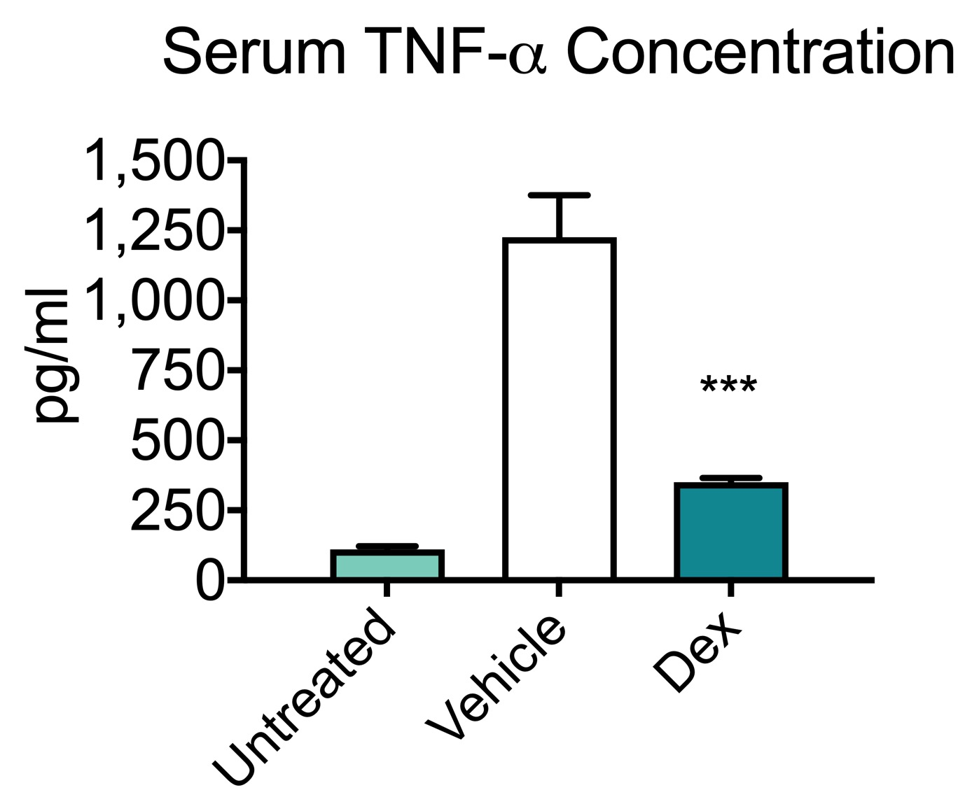 Concentration of TNF-alpha with increasing dose of LPS and treatment with dexamethosone in an LPS model of Sepsis